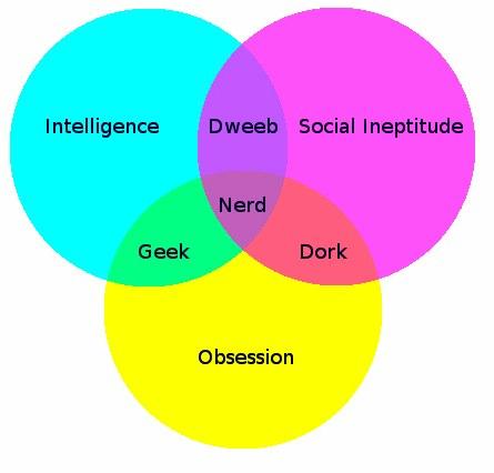 Nerd, Geek, Dork, Dweeb Venn diagram