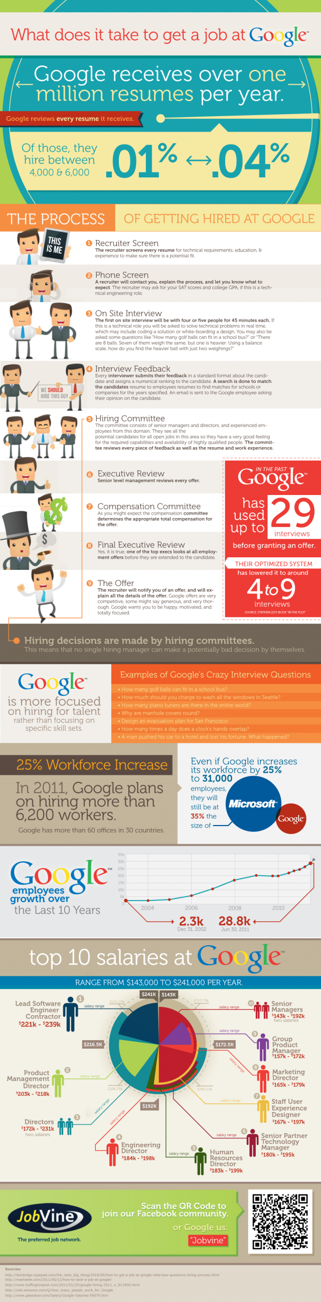 An infographic that takes you through the Google job application process