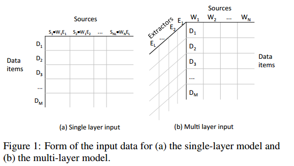 Figure 1 Form of the input data for a - the single-layer model and b the multi-layer model
