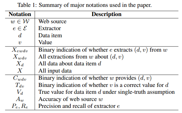 Table 1 Summary of major notations used in the paper
